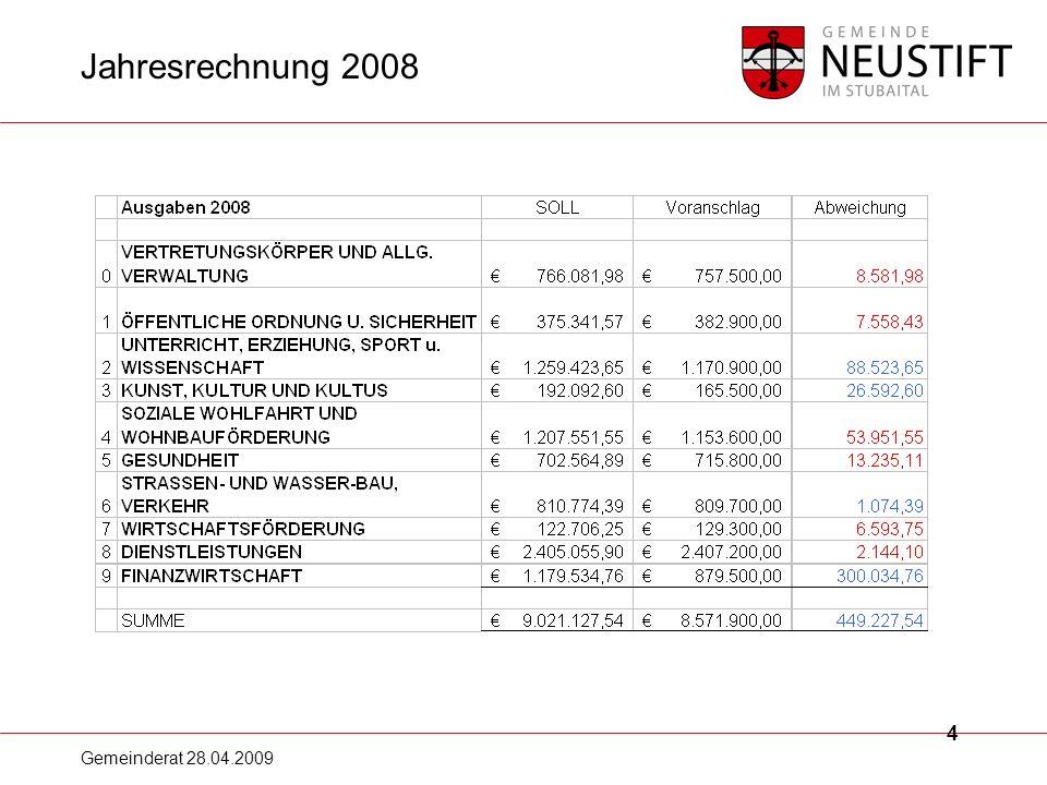 Gemeinderat 28.04.2009 15 Entwicklung Finanzlage