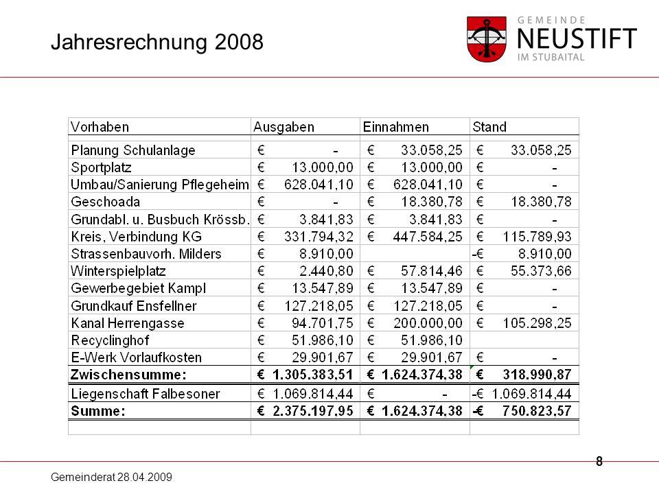 Gemeinderat 28.04.2009 9 Einnahmen Abweichungen gegenüber dem Voranschlag EINNAHMEN lt.