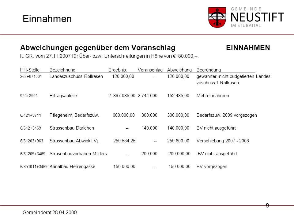 Gemeinderat 28.04.2009 10 Ausgaben Abweichungen gegenüber dem Voranschlag AUSGABEN lt.