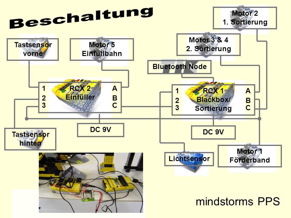 mindstorms PPS RCX 2 Einfüller RCX 1 Blackbox/ Sortierung Lichtsensor Tastsensor vorne Motor 1 Förderband Motor 2 1. Sortierung Motor 3 & 4 2. Sortier