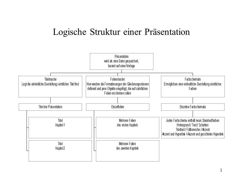 1 Logische Struktur einer Präsentation