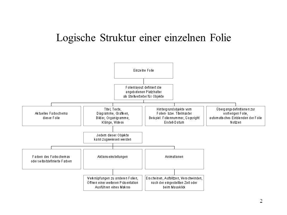 2 Logische Struktur einer einzelnen Folie