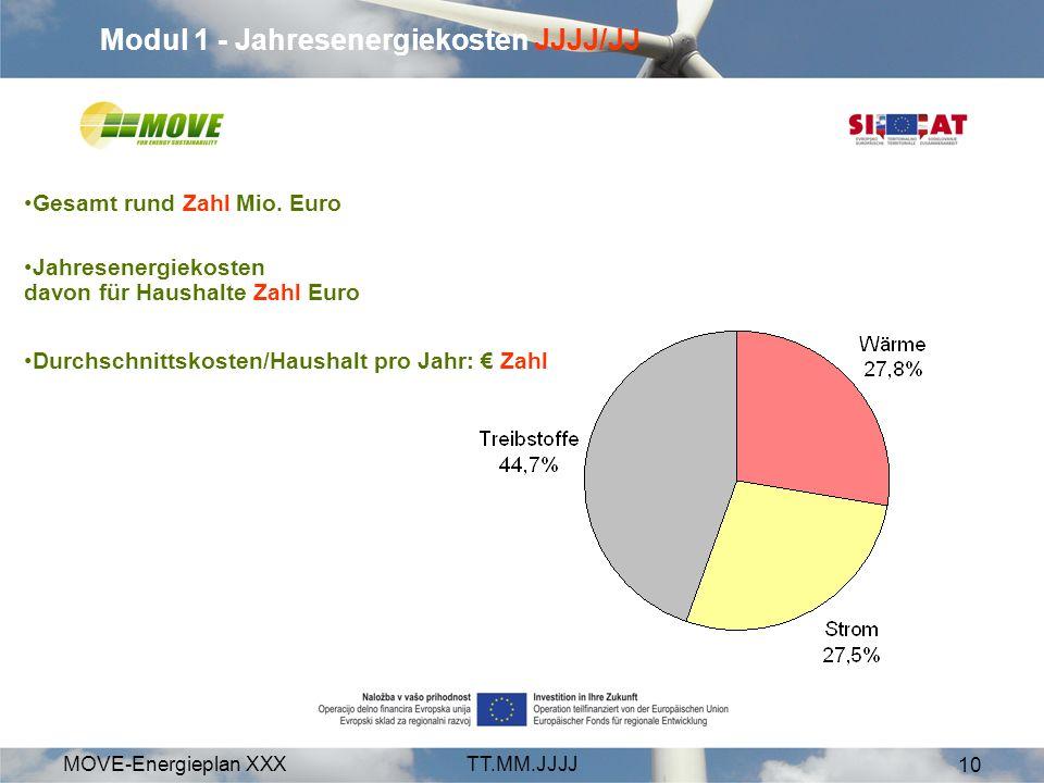 MOVE-Energieplan XXXTT.MM.JJJJ 10 Modul 1 - Jahresenergiekosten JJJJ/JJ Gesamt rund Zahl Mio. Euro Jahresenergiekosten davon für Haushalte Zahl Euro D