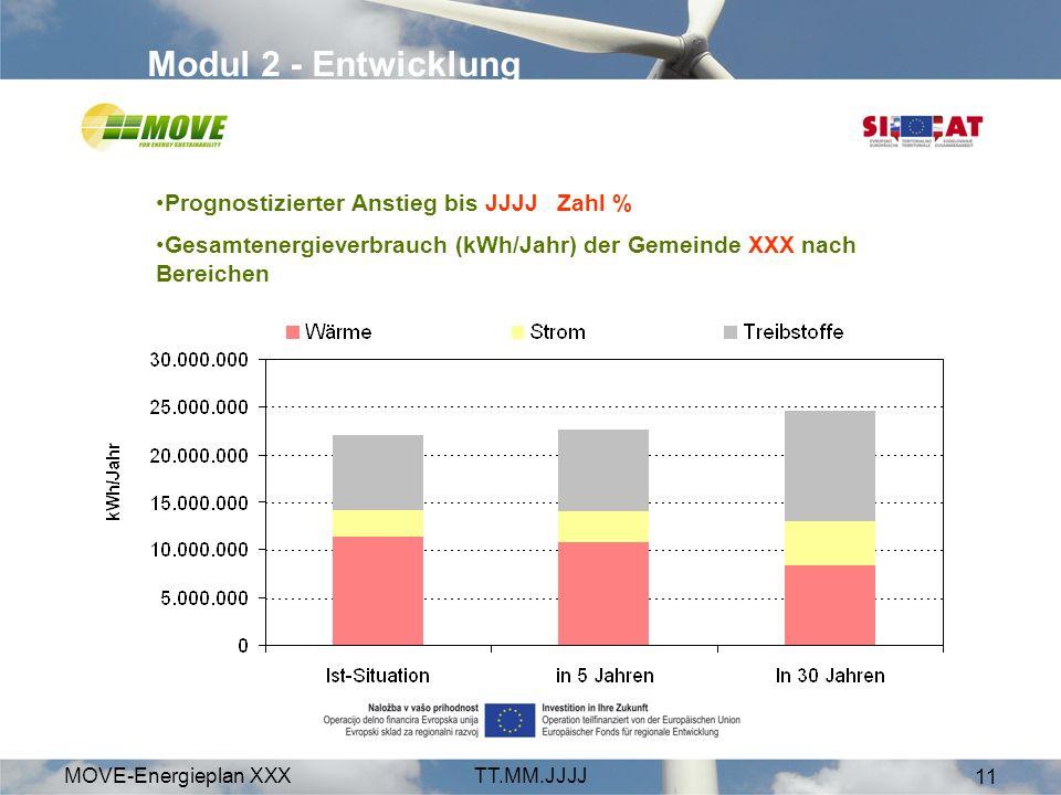 MOVE-Energieplan XXXTT.MM.JJJJ 11 Modul 2 - Entwicklung Prognostizierter Anstieg bis JJJJ Zahl % Gesamtenergieverbrauch (kWh/Jahr) der Gemeinde XXX nach Bereichen
