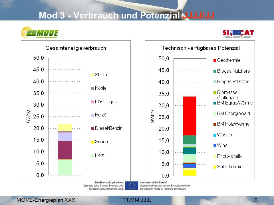 MOVE-Energieplan XXXTT.MM.JJJJ 15 Mod 3 - Verbrauch und Potenzial JJJJ/JJ