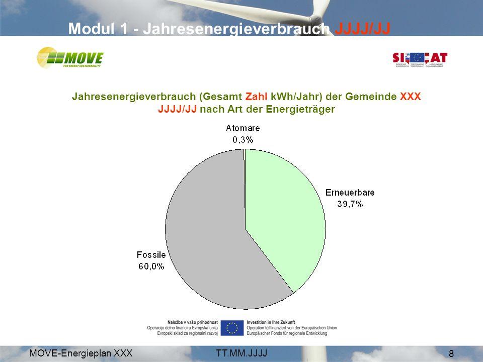 MOVE-Energieplan XXXTT.MM.JJJJ 8 Modul 1 - Jahresenergieverbrauch JJJJ/JJ Jahresenergieverbrauch (Gesamt Zahl kWh/Jahr) der Gemeinde XXX JJJJ/JJ nach