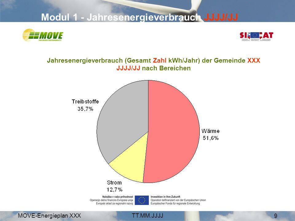 MOVE-Energieplan XXXTT.MM.JJJJ 9 Modul 1 - Jahresenergieverbrauch JJJJ/JJ Jahresenergieverbrauch (Gesamt Zahl kWh/Jahr) der Gemeinde XXX JJJJ/JJ nach Bereichen