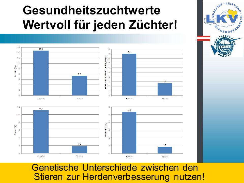 Ergebnisse der MLP NÖ (1) Rassen- und Leistungsentwicklung 2011 82.125 Kühe ( + 1.384) –Fleckvieh: 73.904 (+ 1.274) –Braunvieh: 3.208 (- 235) –Holstein: 4.838 (+ 133) –Sonstige: 175 3.857 Betriebe (- 58) Ø Größe 21,3 ( + 0,7 ) Landesdurchschnitt: 7.002 - 4,16 - 3,39 - 529 + 11 + 0,01 + 0,00 +2 Populationsentwicklung und Rassenverteilung
