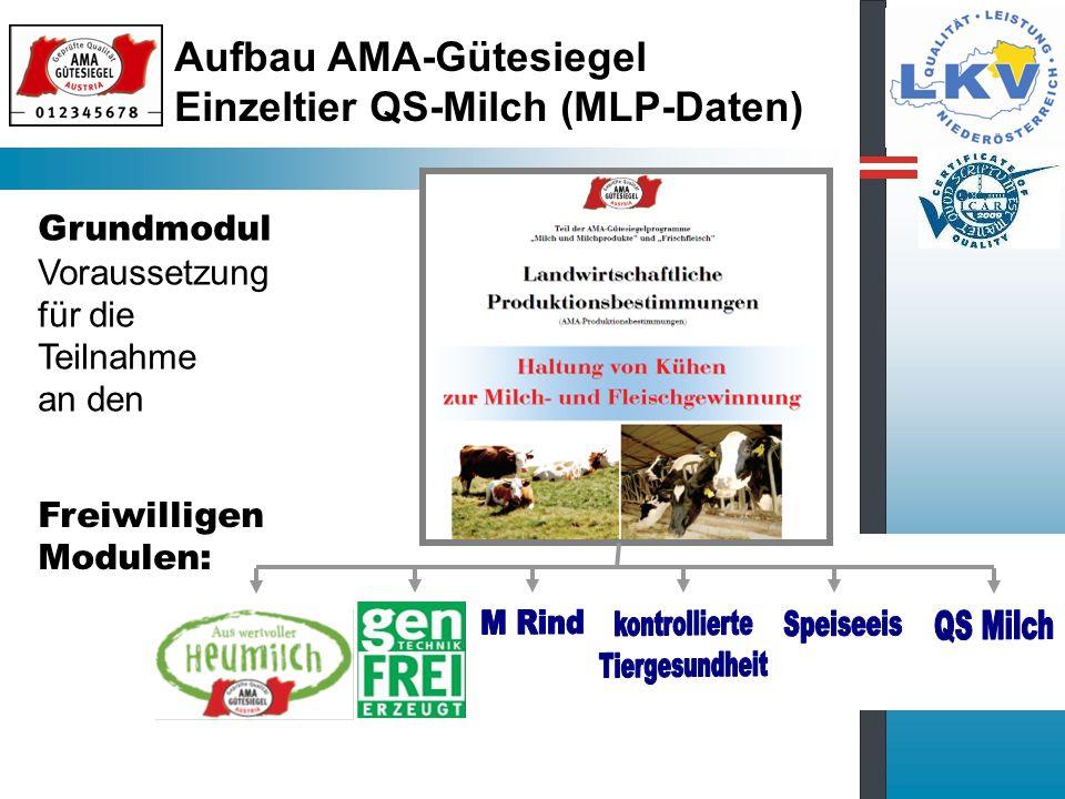 Grundsätze QS-Milch Freiwilliges Modul im AMA Gütesiegel Unterstützung ist für die erhöhten Anforderungen durch produktionsbegleitende Qualitätssicherung EU kofinanzierter Kostenzuschuss an den teilnehmenden Landwirt (ländliche Entwicklung) Kostenzuschuss ist degressiv (50% - 45% - 40% - 35%) Auf 3 (4) Jahre ausgelegt, Nachfolgeprogramm in der neuen Periode EUR 26,- Mitgliedsbeitrag/Kuh ist Förderbasis LKV unterliegt einer externen Systemkontrolle mit Office und Witness Audits der AMA-Marketing