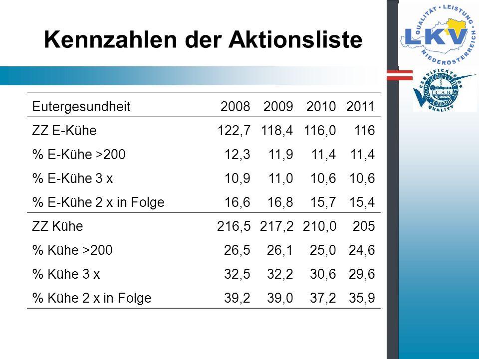Kennzahlen der Aktionsliste Eutergesundheit2008200920102011 ZZ E-Kühe122,7118,4116,0116 % E-Kühe >20012,311,911,4 % E-Kühe 3 x10,911,010,6 % E-Kühe 2 x in Folge16,616,815,715,4 ZZ Kühe216,5217,2210,0205 % Kühe >20026,526,125,024,6 % Kühe 3 x32,532,230,629,6 % Kühe 2 x in Folge39,239,037,235,9