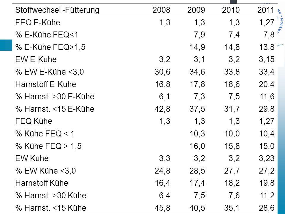 Kennzahlen der Aktionsliste Stoffwechsel -Fütterung2008200920102011 FEQ E-Kühe1,3 1,27 % E-Kühe FEQ<1 7,97,47,8 % E-Kühe FEQ>1,5 14,914,813,8 EW E-Kühe3,23,13,23,15 % EW E-Kühe <3,030,634,633,833,4 Harnstoff E-Kühe16,817,818,620,4 % Harnst.
