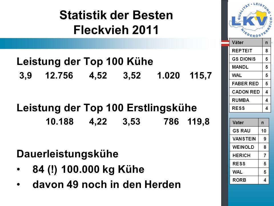 Statistik der Besten Fleckvieh 2011 Leistung der Top 100 Kühe Leistung der Top 100 Erstlingskühe Dauerleistungskühe 84 (!) 100.000 kg Kühe davon 49 noch in den Herden 3,9 12.756 4,52 3,52 1.020115,7 10.188 4,22 3,53 786119,8 Vätern REPTEIT8 GS DIONIS5 MANDL5 WAL5 FABER RED5 CADON RED4 RUMBA4 RESS4 Vatern GS RAU10 VANSTEIN9 WEINOLD8 HERICH7 RESS5 WAL5 RORB4