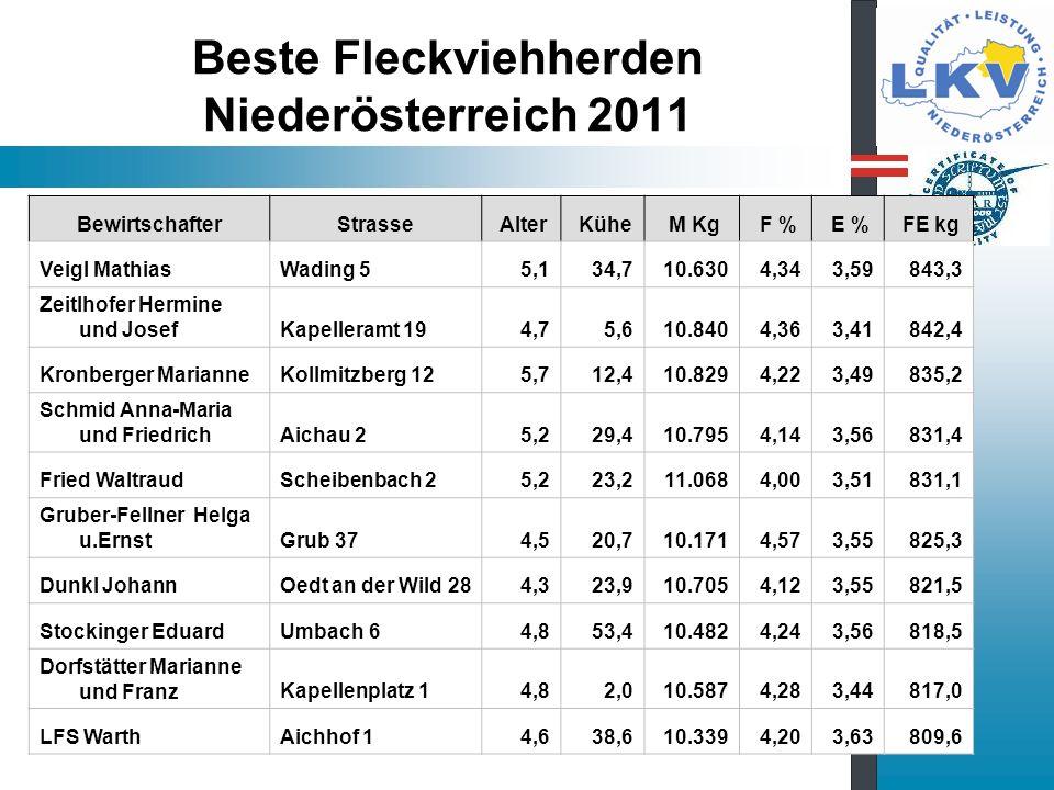 Beste Fleckviehherden Niederösterreich 2011 BewirtschafterStrasse Alter Kühe M Kg F % E % FE kg Veigl MathiasWading 5 5,1 34,7 10.630 4,34 3,59 843,3 Zeitlhofer Hermine und JosefKapelleramt 19 4,7 5,6 10.840 4,36 3,41 842,4 Kronberger MarianneKollmitzberg 12 5,7 12,4 10.829 4,22 3,49 835,2 Schmid Anna-Maria und FriedrichAichau 2 5,2 29,4 10.795 4,14 3,56 831,4 Fried WaltraudScheibenbach 2 5,2 23,2 11.068 4,00 3,51 831,1 Gruber-Fellner Helga u.ErnstGrub 37 4,5 20,7 10.171 4,57 3,55 825,3 Dunkl JohannOedt an der Wild 28 4,3 23,9 10.705 4,12 3,55 821,5 Stockinger EduardUmbach 6 4,8 53,4 10.482 4,24 3,56 818,5 Dorfstätter Marianne und FranzKapellenplatz 1 4,8 2,0 10.587 4,28 3,44 817,0 LFS WarthAichhof 1 4,6 38,6 10.339 4,20 3,63 809,6