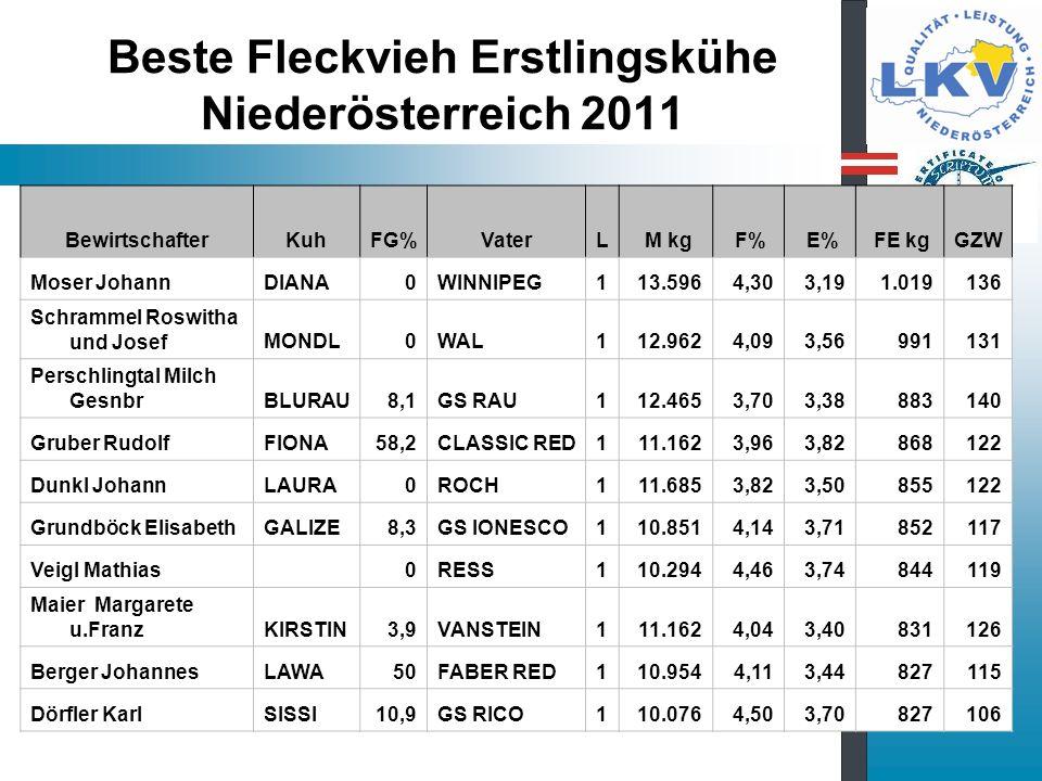 Beste Fleckvieh Erstlingskühe Niederösterreich 2011 BewirtschafterKuhFG%VaterL M kg F% E% FE kgGZW Moser JohannDIANA0WINNIPEG1 13.596 4,30 3,19 1.019136 Schrammel Roswitha und JosefMONDL0WAL1 12.962 4,09 3,56 991131 Perschlingtal Milch GesnbrBLURAU8,1GS RAU1 12.465 3,70 3,38 883140 Gruber RudolfFIONA58,2CLASSIC RED1 11.162 3,96 3,82 868122 Dunkl JohannLAURA0ROCH1 11.685 3,82 3,50 855122 Grundböck ElisabethGALIZE8,3GS IONESCO1 10.851 4,14 3,71 852117 Veigl Mathias 0RESS1 10.294 4,46 3,74 844119 Maier Margarete u.FranzKIRSTIN3,9VANSTEIN1 11.162 4,04 3,40 831126 Berger JohannesLAWA50FABER RED1 10.954 4,11 3,44 827115 Dörfler KarlSISSI10,9GS RICO1 10.076 4,50 3,70 827106