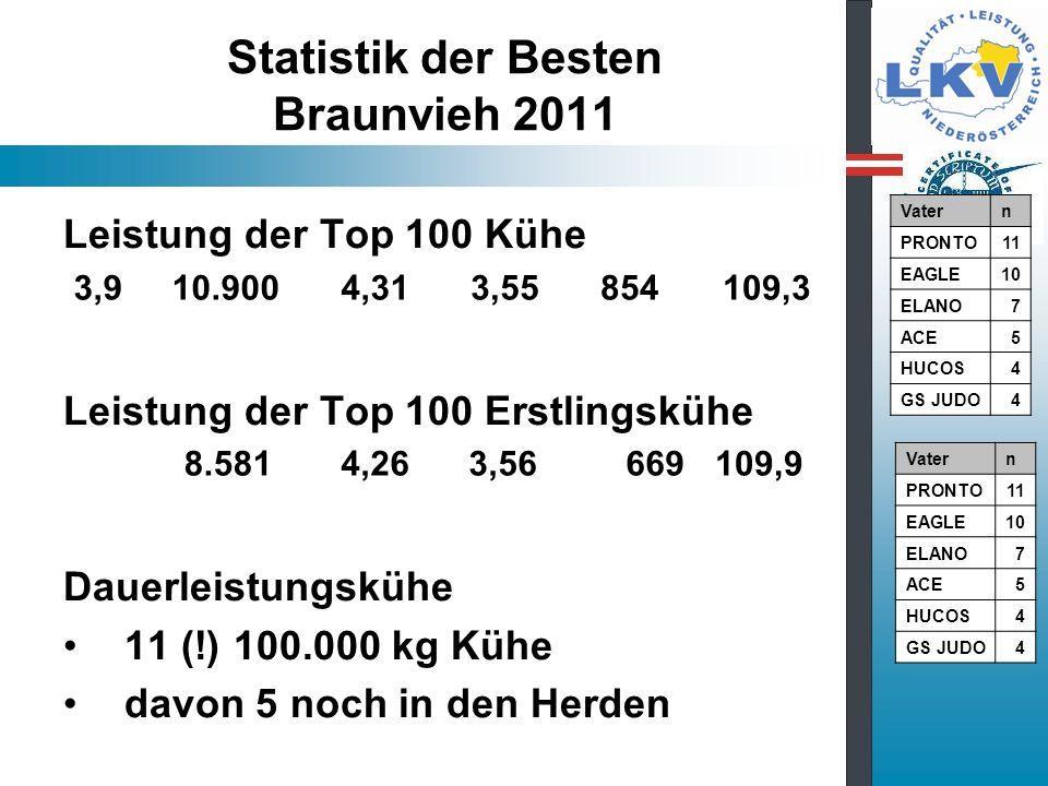 Statistik der Besten Braunvieh 2011 Leistung der Top 100 Kühe Leistung der Top 100 Erstlingskühe Dauerleistungskühe 11 (!) 100.000 kg Kühe davon 5 noch in den Herden 3,9 10.900 4,31 3,55 854109,3 8.581 4,26 3,56 669109,9 Vatern PRONTO11 EAGLE10 ELANO7 ACE5 HUCOS4 GS JUDO4 Vatern PRONTO11 EAGLE10 ELANO7 ACE5 HUCOS4 GS JUDO4