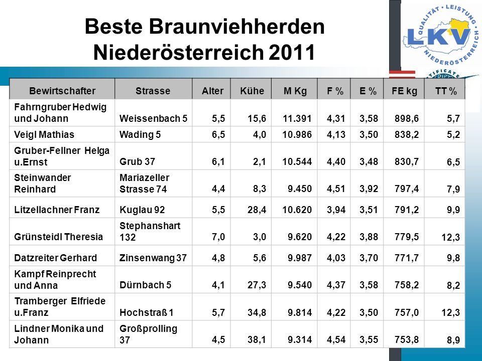 Beste Braunviehherden Niederösterreich 2011 BewirtschafterStrasse Alter Kühe M Kg F % E % FE kg TT % Fahrngruber Hedwig und JohannWeissenbach 5 5,5 15,6 11.391 4,31 3,58 898,6 5,7 Veigl MathiasWading 5 6,5 4,0 10.986 4,13 3,50 838,25,2 Gruber-Fellner Helga u.ErnstGrub 37 6,1 2,1 10.544 4,40 3,48 830,7 6,5 Steinwander Reinhard Mariazeller Strasse 74 4,4 8,3 9.450 4,51 3,92 797,4 7,9 Litzellachner FranzKuglau 92 5,5 28,4 10.620 3,94 3,51 791,2 9,9 Grünsteidl Theresia Stephanshart 132 7,0 3,0 9.620 4,22 3,88 779,5 12,3 Datzreiter GerhardZinsenwang 37 4,8 5,6 9.987 4,03 3,70 771,7 9,8 Kampf Reinprecht und AnnaDürnbach 5 4,1 27,3 9.540 4,37 3,58 758,2 8,2 Tramberger Elfriede u.FranzHochstraß 1 5,7 34,8 9.814 4,22 3,50 757,0 12,3 Lindner Monika und Johann Großprolling 37 4,5 38,1 9.314 4,54 3,55 753,8 8,9