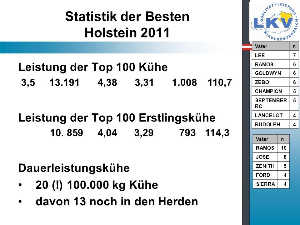 Statistik der Besten Holstein 2011 Leistung der Top 100 Kühe Leistung der Top 100 Erstlingskühe Dauerleistungskühe 20 (!) 100.000 kg Kühe davon 13 noch in den Herden 3,5 13.191 4,38 3,31 1.008110,7 10.