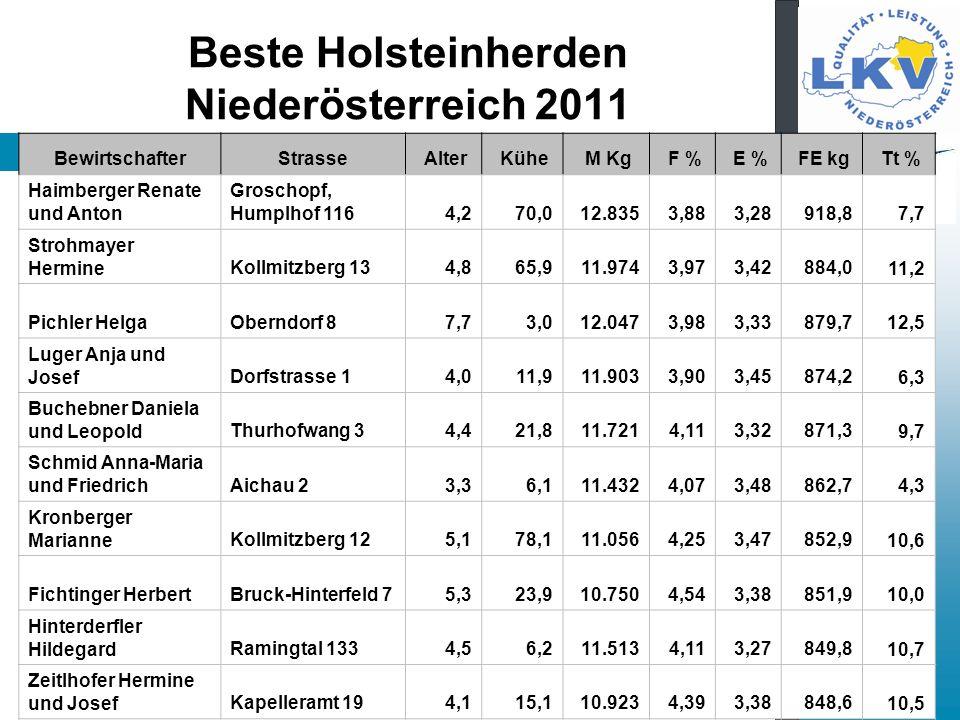 Beste Holsteinherden Niederösterreich 2011 BewirtschafterStrasse Alter Kühe M Kg F % E % FE kg Tt % Haimberger Renate und Anton Groschopf, Humplhof 116 4,2 70,0 12.835 3,88 3,28 918,8 7,7 Strohmayer HermineKollmitzberg 13 4,8 65,9 11.974 3,97 3,42 884,0 11,2 Pichler HelgaOberndorf 8 7,7 3,0 12.047 3,98 3,33 879,7 12,5 Luger Anja und JosefDorfstrasse 1 4,0 11,9 11.903 3,90 3,45 874,2 6,3 Buchebner Daniela und LeopoldThurhofwang 3 4,4 21,8 11.721 4,11 3,32 871,3 9,7 Schmid Anna-Maria und FriedrichAichau 2 3,3 6,1 11.432 4,07 3,48 862,7 4,3 Kronberger MarianneKollmitzberg 12 5,1 78,1 11.056 4,25 3,47 852,9 10,6 Fichtinger HerbertBruck-Hinterfeld 7 5,3 23,9 10.750 4,54 3,38 851,9 10,0 Hinterderfler HildegardRamingtal 133 4,5 6,2 11.513 4,11 3,27 849,8 10,7 Zeitlhofer Hermine und JosefKapelleramt 19 4,1 15,1 10.923 4,39 3,38 848,6 10,5