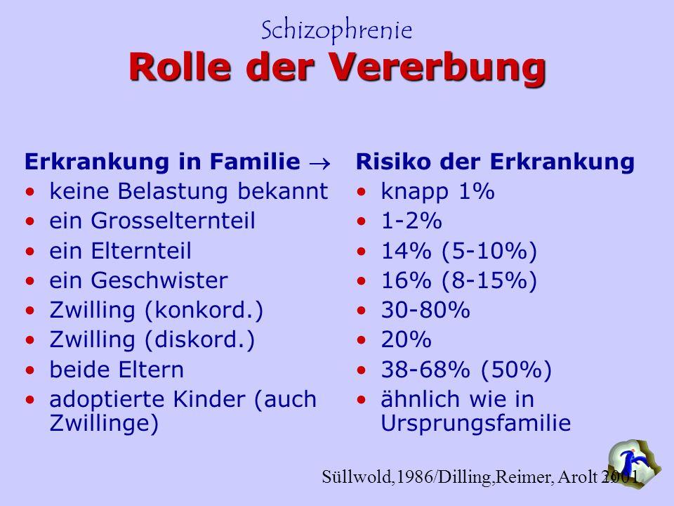 Schizophrenie 19 Rolle der Vererbung Erkrankung in Familie keine Belastung bekannt ein Grosselternteil ein Elternteil ein Geschwister Zwilling (konkor