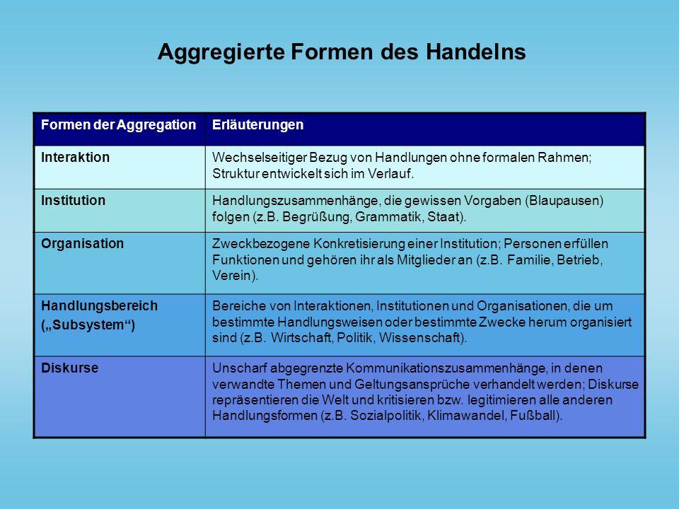 Aggregierte Formen des Handelns Formen der AggregationErläuterungen InteraktionWechselseitiger Bezug von Handlungen ohne formalen Rahmen; Struktur ent