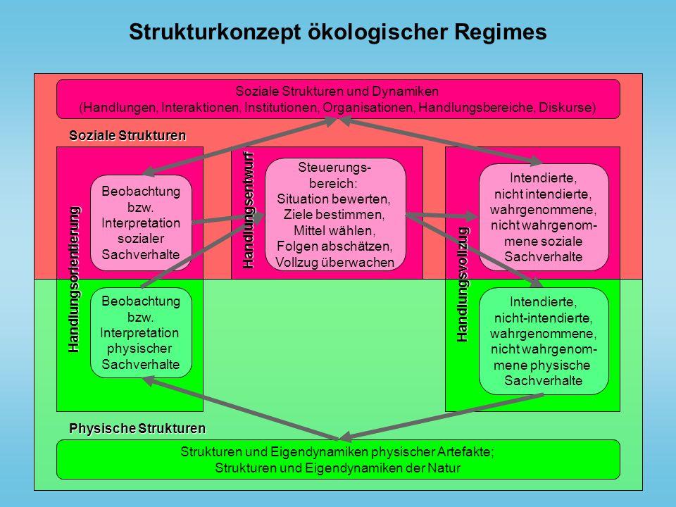 Strukturkonzept ökologischer Regimes Soziale Strukturen Soziale Strukturen und Dynamiken (Handlungen, Interaktionen, Institutionen, Organisationen, Ha