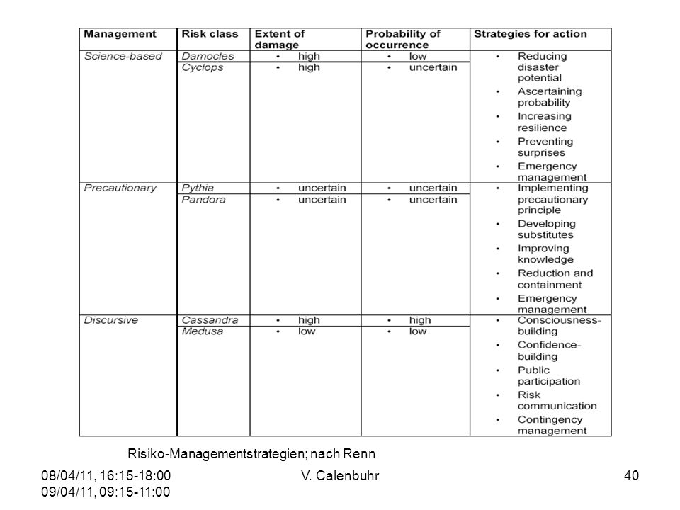 08/04/11, 16:15-18:00 09/04/11, 09:15-11:00 V. Calenbuhr40 Risiko-Managementstrategien; nach Renn