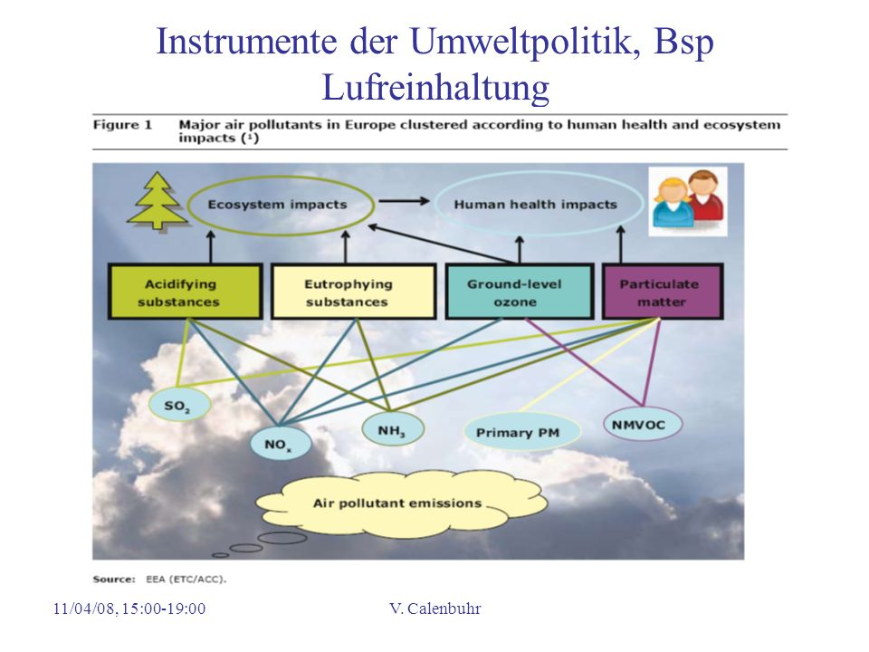 11/04/08, 15:00-19:00V. Calenbuhr Instrumente der Umweltpolitik, Bsp Lufreinhaltung