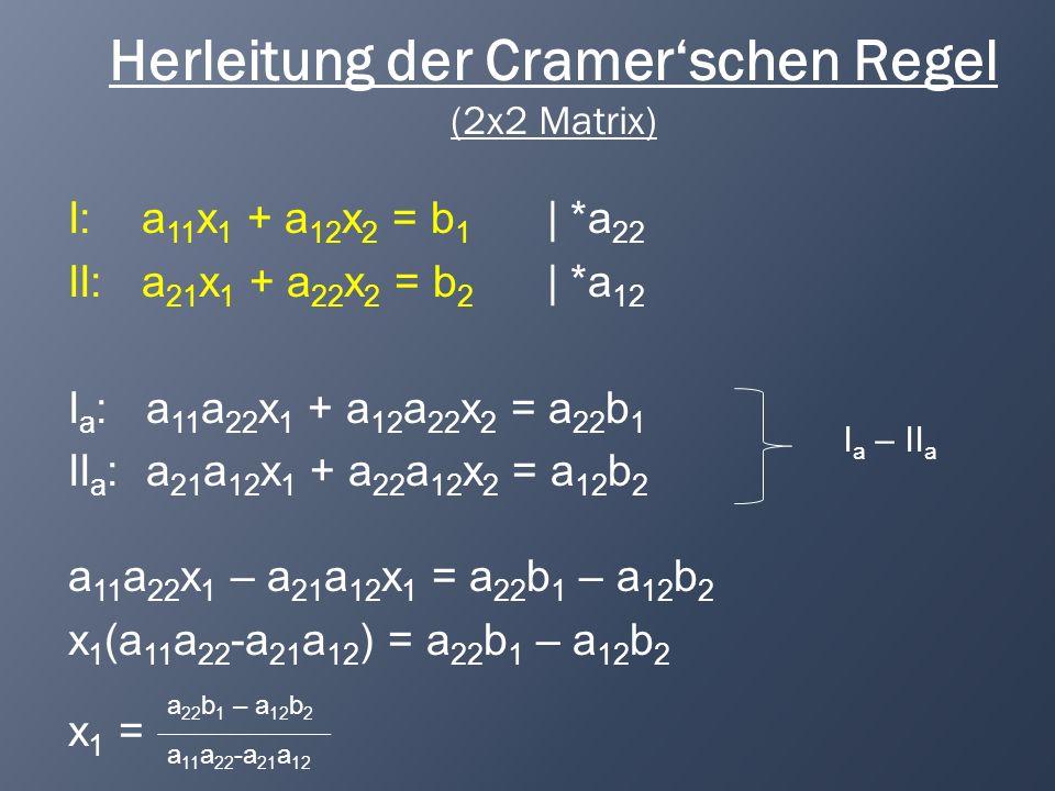 Herleitung der Cramerschen Regel (2x2 Matrix) I: a 11 x 1 + a 12 x 2 = b 1 | *a 21 II: a 21 x 1 + a 22 x 2 = b 2 | *a 11 I a : a 11 a 21 x 1 + a 12 a 21 x 2 = a 21 b 1 II a : a 21 a 11 x 1 + a 22 a 11 x 2 = a 11 b 2 a 22 a 11 x 2 – a 12 a 21 x 2 = a 11 b 2 – a 21 b 1 x 2 (a 22 a 11 -a 12 a 21 ) = a 11 b 2 – a 21 b 1 x 2 = a 11 b 2 – a 21 b 1 a 22 a 11 -a 12 a 21 II a – I a