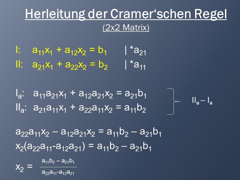 Herleitung der Cramerschen Regel (2x2 Matrix) I: a 11 x 1 + a 12 x 2 = b 1 | *a 21 II: a 21 x 1 + a 22 x 2 = b 2 | *a 11 I a : a 11 a 21 x 1 + a 12 a