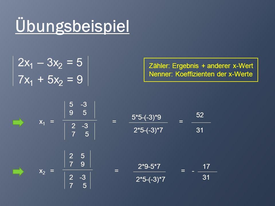 Übungsbeispiel 2x 1 – 3x 2 = 5 7x 1 + 5x 2 = 9 x1x1 = 5 -3 9 5 2-3 7 5 = 5*5-(-3)*9 2*5-(-3)*7 = 52 31 x2x2 = 2 5 7 9 = 2*9-5*7 2*5-(-3)*7 = 17 31 - Z