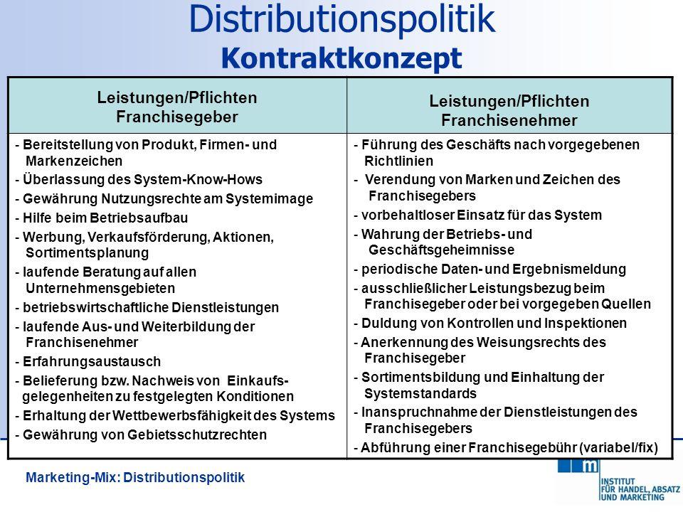 151 Distributionspolitik Kontraktkonzept Leistungen/Pflichten Franchisegeber Leistungen/Pflichten Franchisenehmer - Bereitstellung von Produkt, Firmen