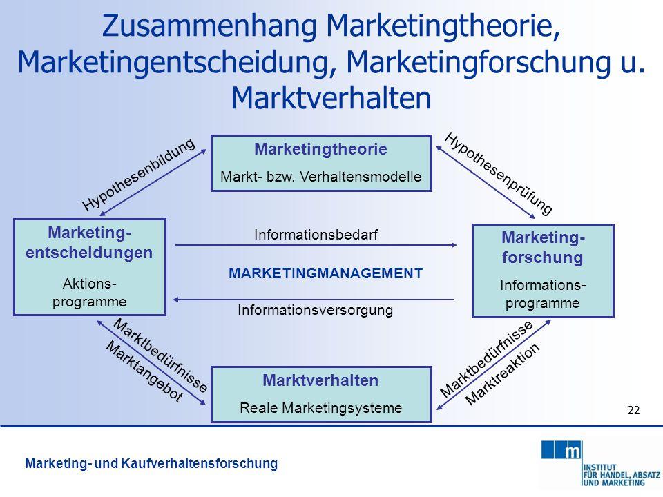 22 Zusammenhang Marketingtheorie, Marketingentscheidung, Marketingforschung u. Marktverhalten Marketingtheorie Markt- bzw. Verhaltensmodelle Informati