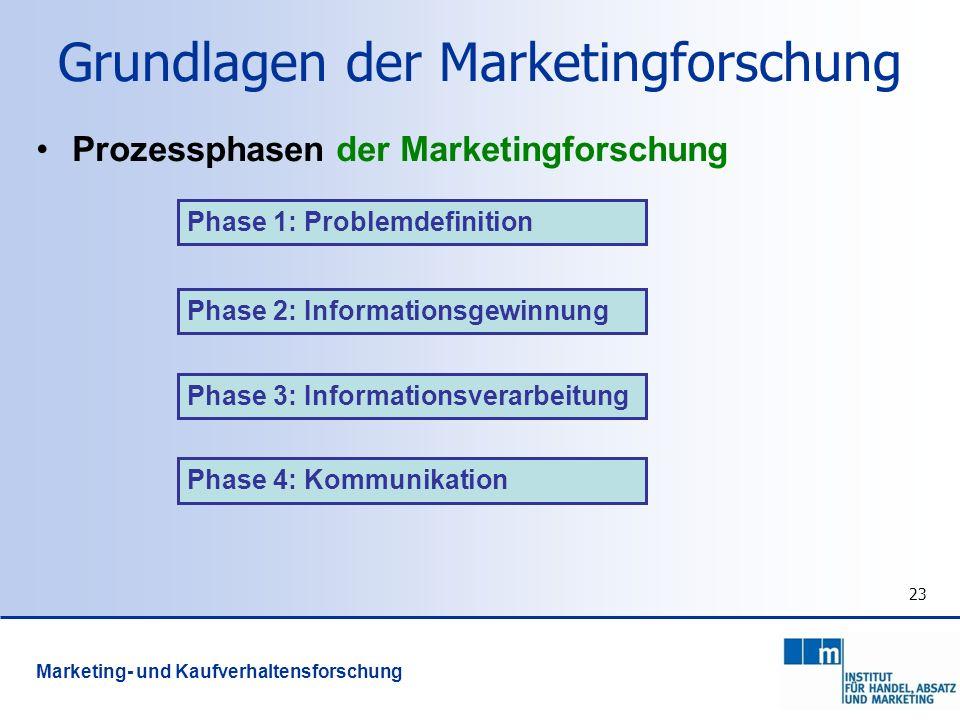 23 Marketing- und Kaufverhaltensforschung Grundlagen der Marketingforschung Prozessphasen der Marketingforschung Phase 1: Problemdefinition Phase 2: I