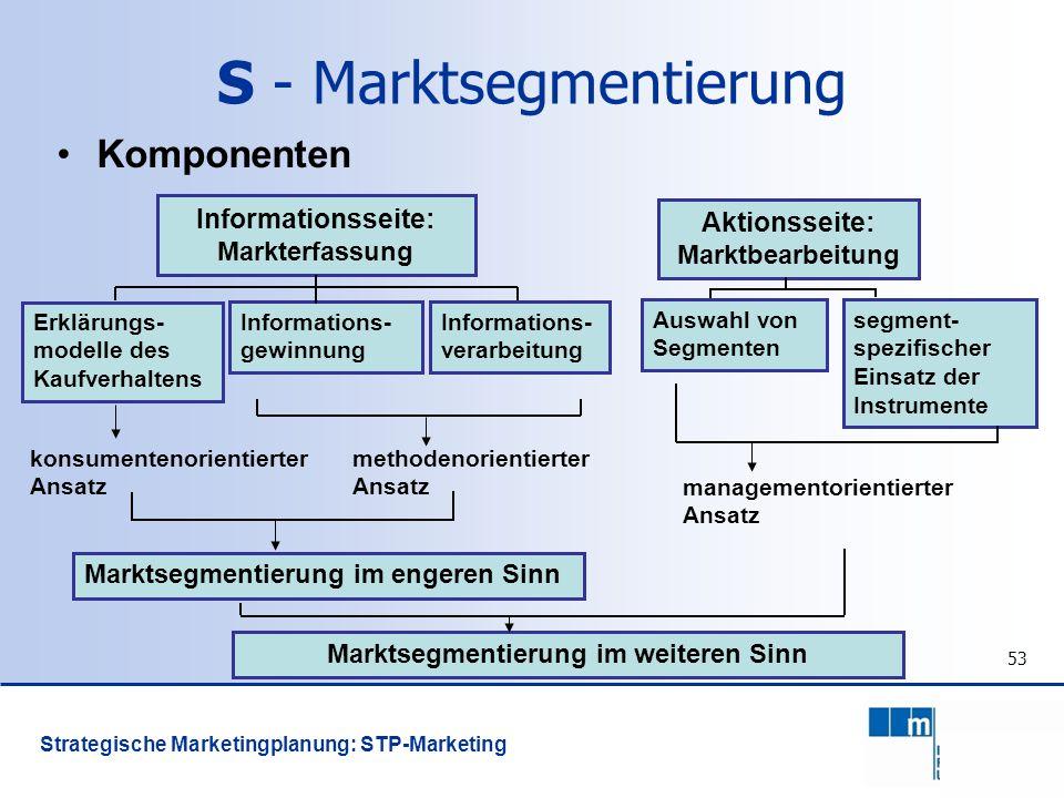 53 Komponenten managementorientierter Ansatz Informationsseite: Markterfassung Erklärungs- modelle des Kaufverhaltens Marktsegmentierung im engeren Si