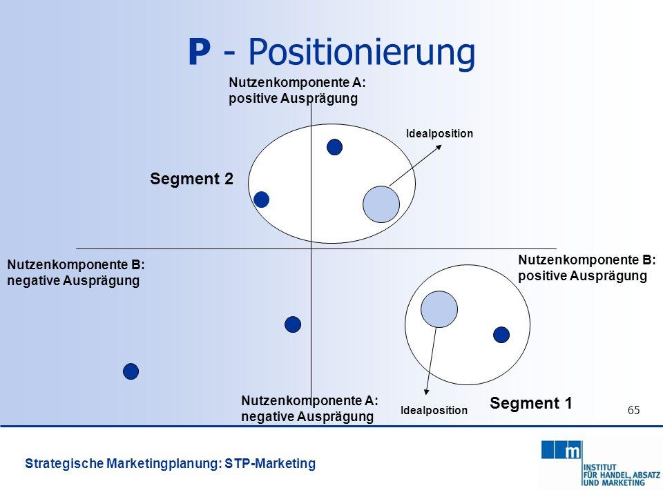 65 Idealposition Segment 2 Segment 1 Nutzenkomponente B: positive Ausprägung Nutzenkomponente B: negative Ausprägung Nutzenkomponente A: positive Ausp