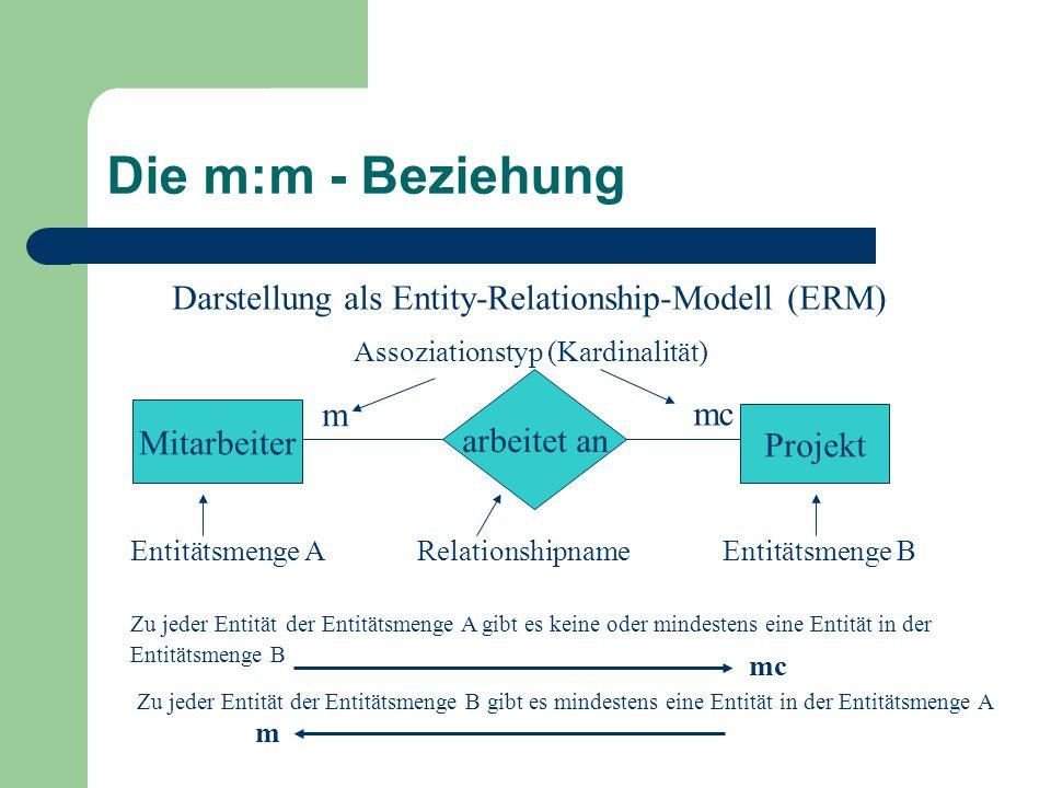 Die m:m - Beziehung Mitarbeiter Projekt arbeitet an mc m Darstellung als Entity-Relationship-Modell (ERM) Entitätsmenge A Relationshipname Entitätsmen