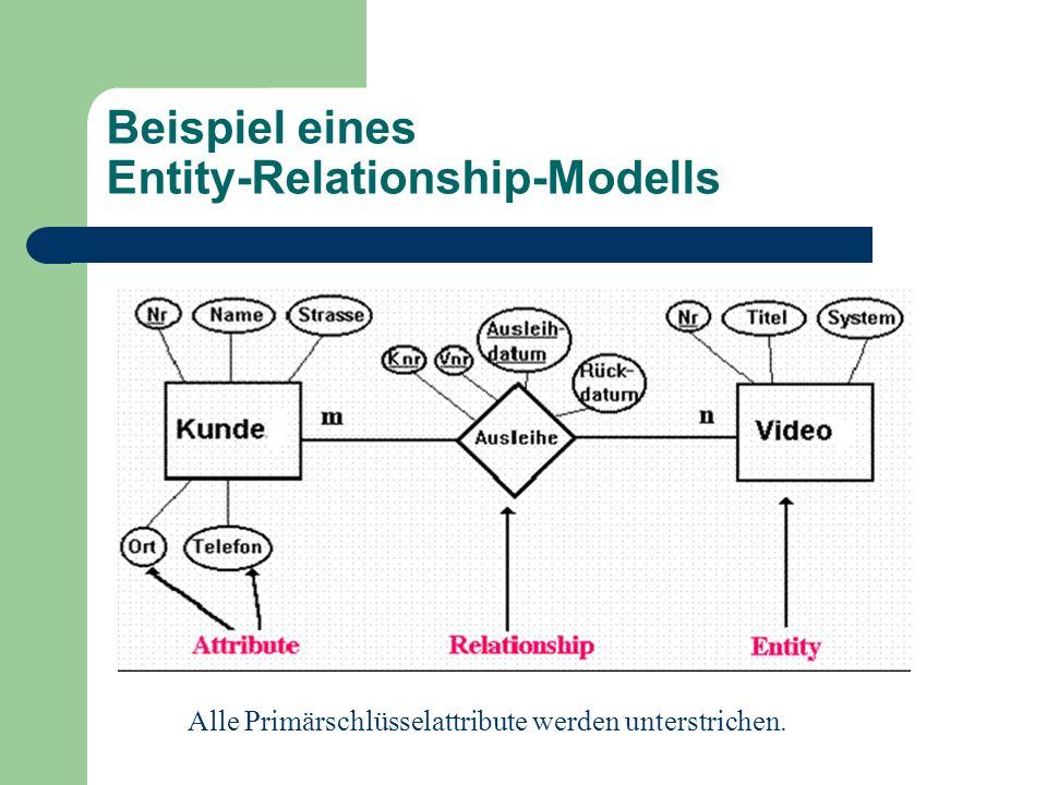 Beispiel eines Entity-Relationship-Modells Alle Primärschlüsselattribute werden unterstrichen.