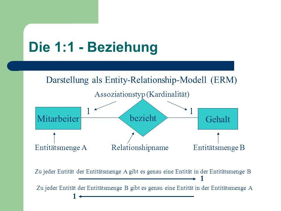 Die 1:1 - Beziehung Mitarbeiter Gehalt bezieht 11 Darstellung als Entity-Relationship-Modell (ERM) Entitätsmenge A Relationshipname Entitätsmenge B Zu