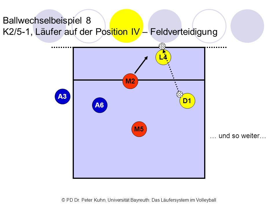 © PD Dr. Peter Kuhn, Universität Bayreuth: Das Läufersystem im Volleyball Ballwechselbeispiel 8 K2/5-1, Läufer auf der Position IV – Feldverteidigung