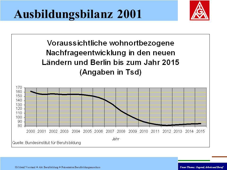 Ausbildungsbilanz 2001 IG Metall Vorstand Abt. Berufsbildung Präsentation Berufsbildungsausschuss Unser Thema: Jugend, Arbeit und Beruf