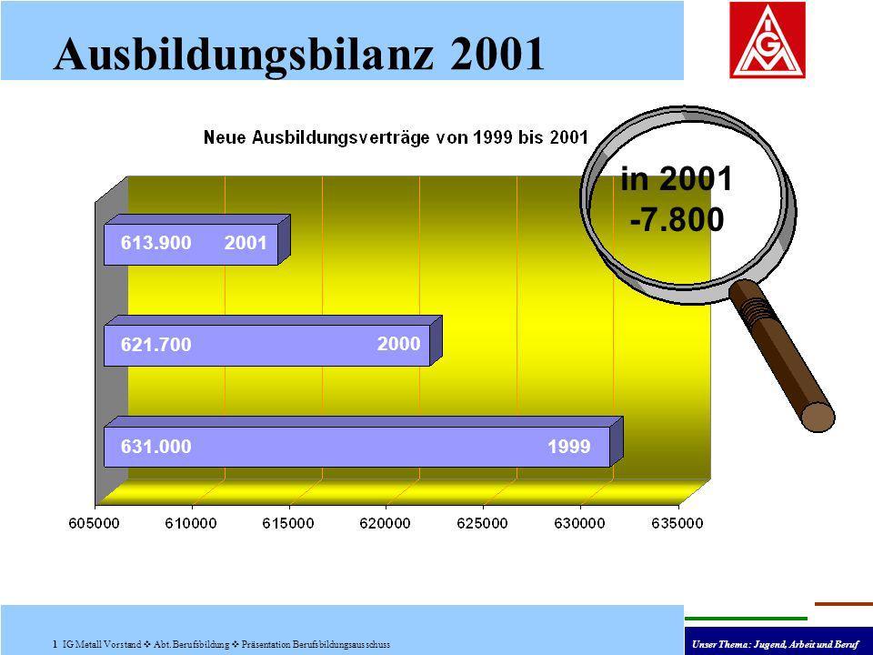 Ausbildungsbilanz 2001 1 IG Metall Vorstand Abt.