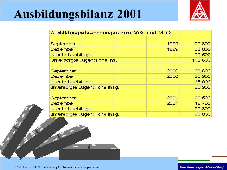 Ausbildungsbilanz 2001 IG Metall Vorstand Abt.
