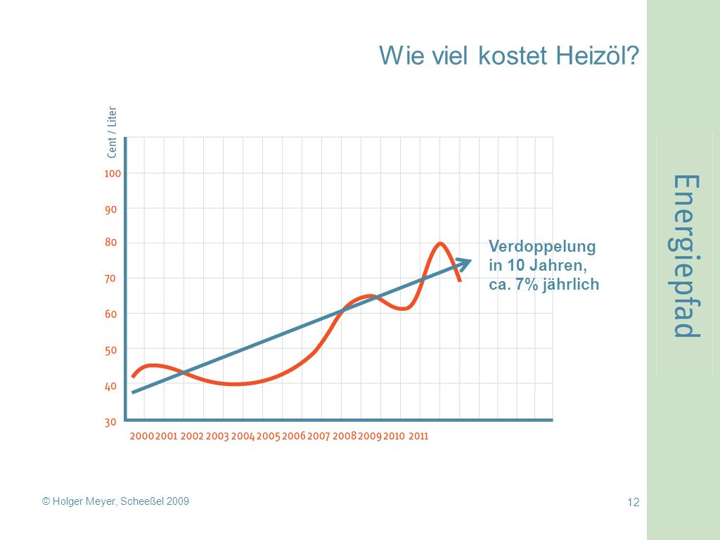 © Holger Meyer, Scheeßel 2009 12 Wie viel kostet Heizöl? Verdoppelung in 10 Jahren, ca. 7% jährlich