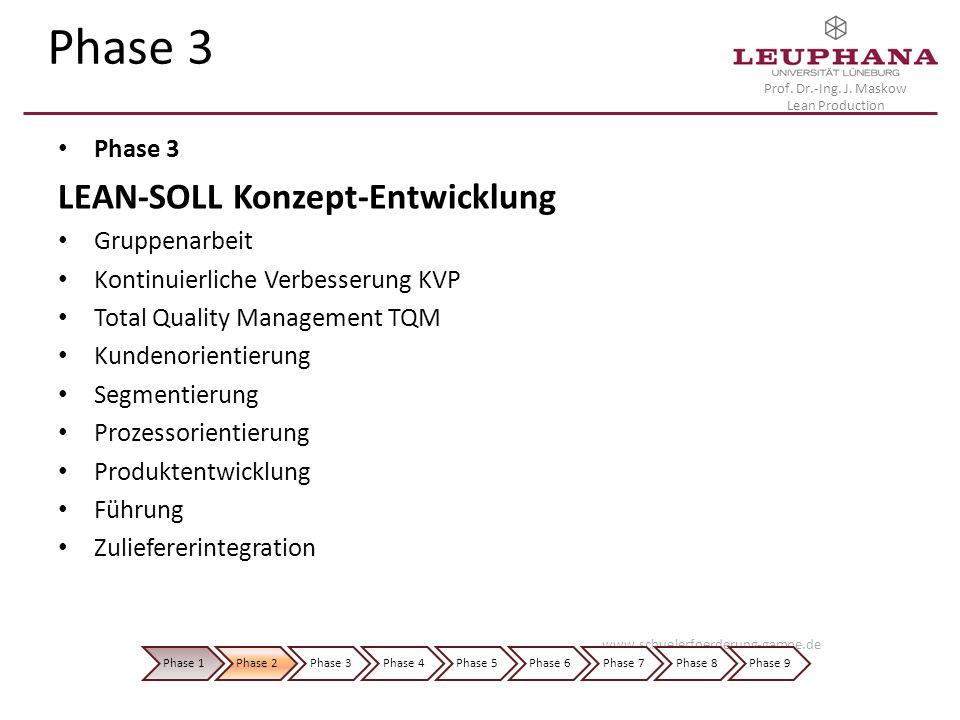 Prof. Dr.-Ing. J. Maskow Lean Production Phase 3 LEAN-SOLL Konzept-Entwicklung Gruppenarbeit Kontinuierliche Verbesserung KVP Total Quality Management