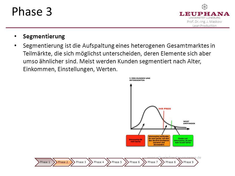 Prof. Dr.-Ing. J. Maskow Lean Production Phase 3 Segmentierung Segmentierung ist die Aufspaltung eines heterogenen Gesamtmarktes in Teilmärkte, die si