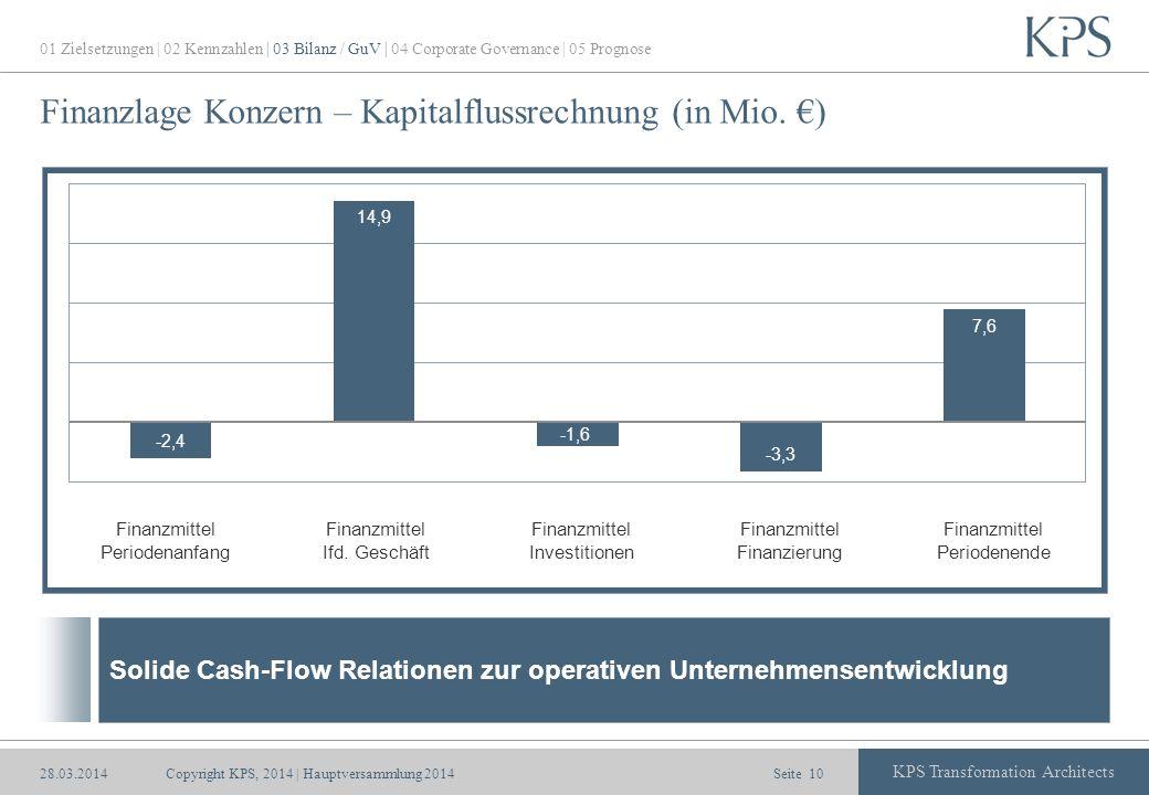 Seite KPS Transformation Architects Finanzlage Konzern – Kapitalflussrechnung (in Mio. ) Finanzmittel Periodenanfang Finanzmittel Ifd. Geschäft Finanz