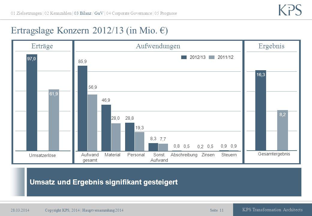 Seite KPS Transformation Architects Ertragslage Konzern 2012/13 (in Mio. ) Umsatzerlöse MaterialAufwand gesamt PersonalSonst. Aufwand AbschreibungZins