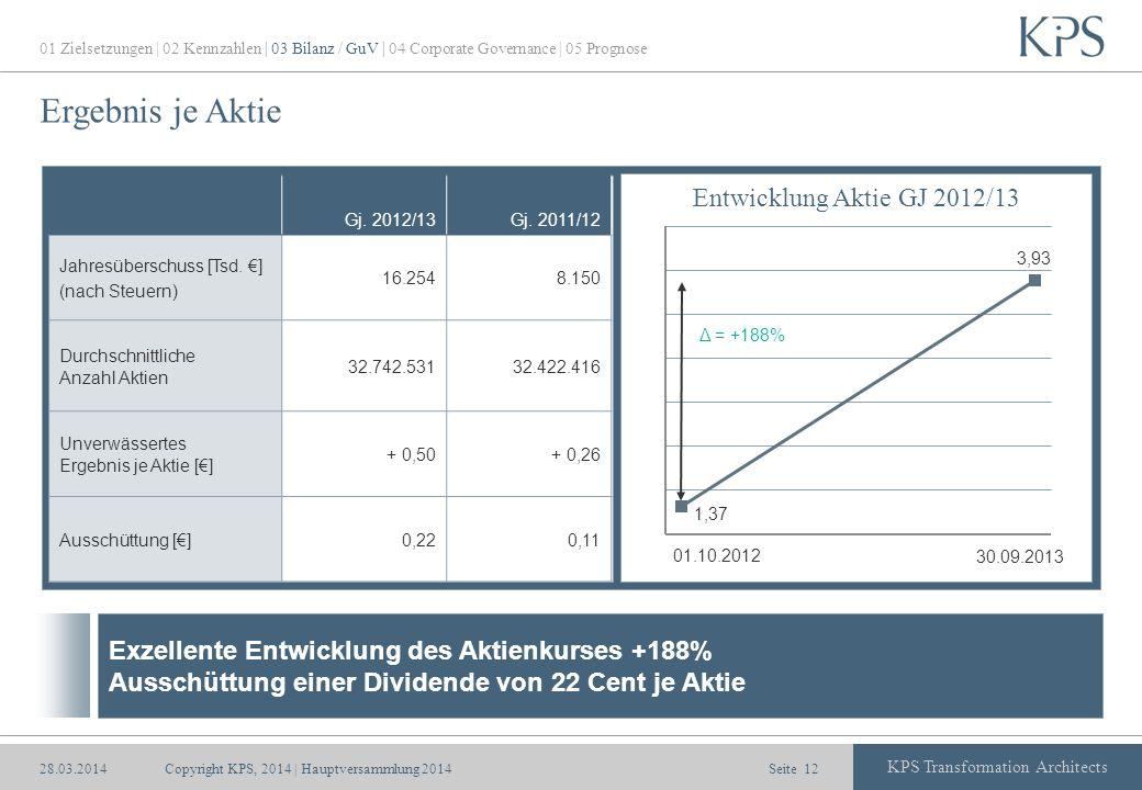 Seite KPS Transformation Architects Ergebnis je Aktie Gj. 2012/13Gj. 2011/12 Jahresüberschuss [Tsd. ] (nach Steuern) 16.2548.150 Durchschnittliche Anz