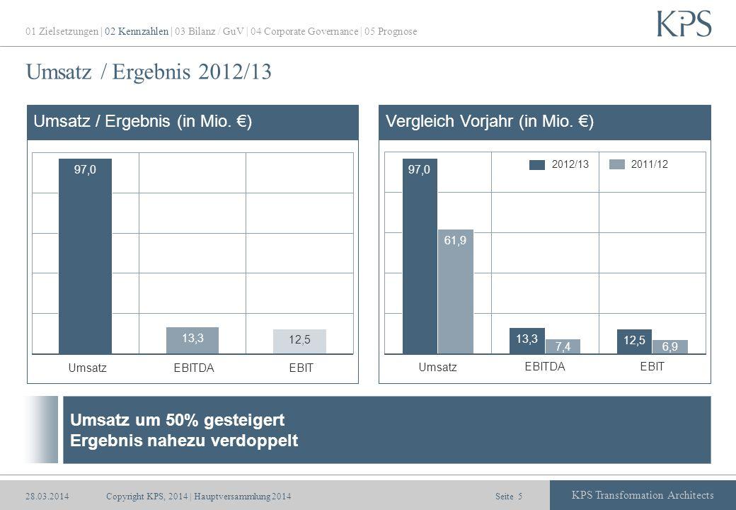 Seite KPS Transformation Architects Umsatz / Ergebnis 2012/13 Umsatz / Ergebnis (in Mio. )Vergleich Vorjahr (in Mio. ) 2012/13 2011/12 UmsatzEBITDAEBI