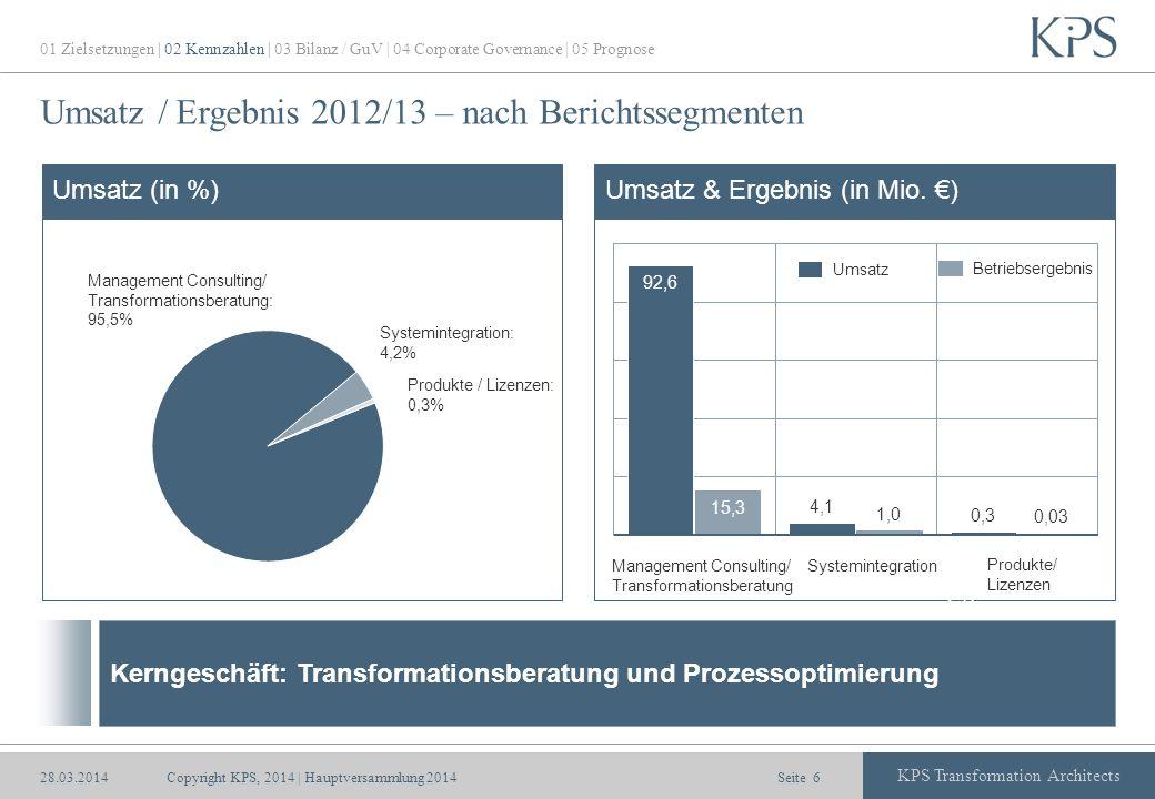 Seite KPS Transformation Architects Umsatz / Ergebnis 2012/13 – nach Berichtssegmenten Umsatz (in %) > 12 Monate Umsatz Betriebsergebnis Umsatz & Erge